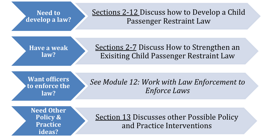 This Module Will Help You Learn How To Develop Laws Strengthen Existing And Work With Police Officers Enforce Child Passenger Restraint In