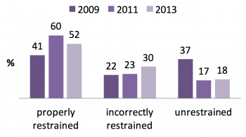 Child restraint status by year, Nez Perce Tribe