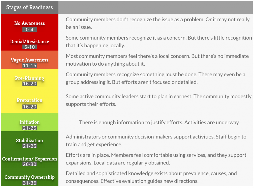 stages of community readiness results